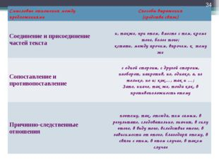 * Смысловые отношения между предложениямиСпособы выражения (средства связи)