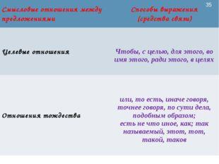 ЦОИ ОмГПУ * Смысловые отношения между предложениямиСпособы выражения (средст