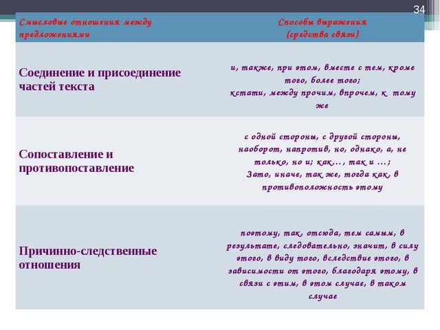* Смысловые отношения между предложениямиСпособы выражения (средства связи)...