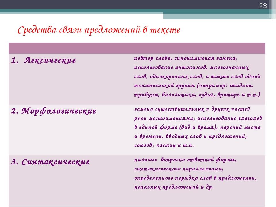 Средства связи предложений в тексте *  1. Лексическиеповтор слова, синоним...