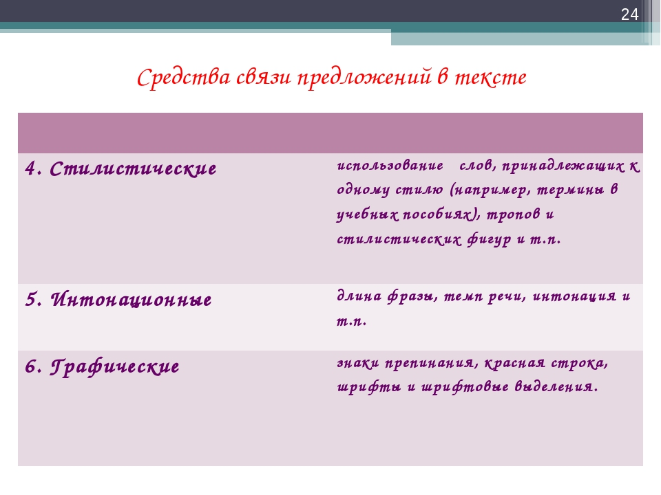 Средства связи предложений в тексте *  4. Стилистическиеиспользование слов...