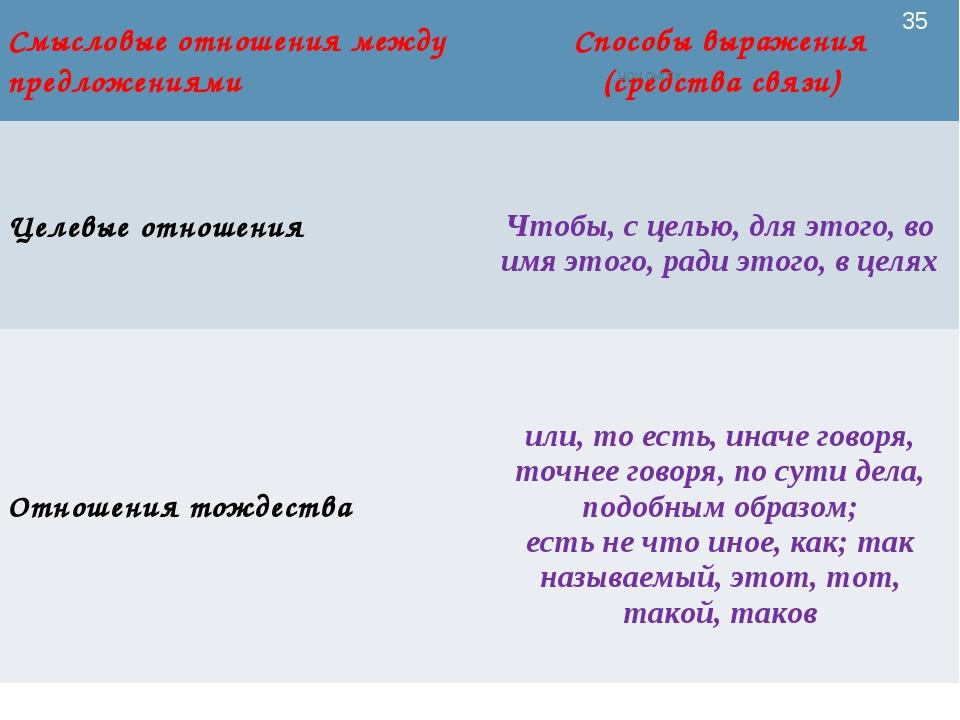 ЦОИ ОмГПУ * Смысловые отношения между предложениямиСпособы выражения (средст...