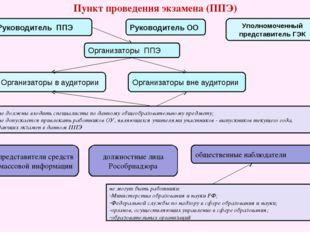 Пункт проведения экзамена (ППЭ) Руководитель ППЭ Организаторы ППЭ Организатор