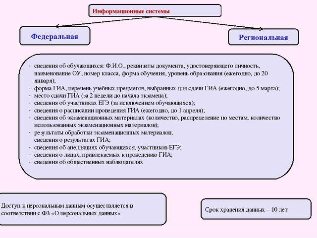 Информационные системы Региональная Федеральная сведения об обучающихся: Ф.И....