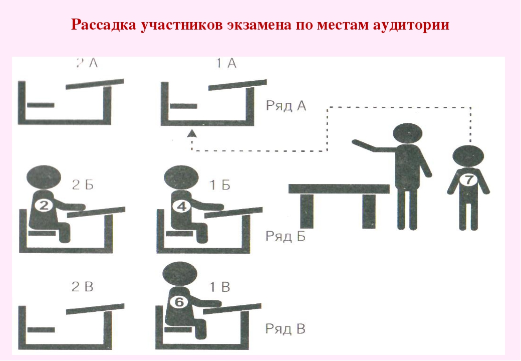 Рассадка участников экзамена по местам аудитории