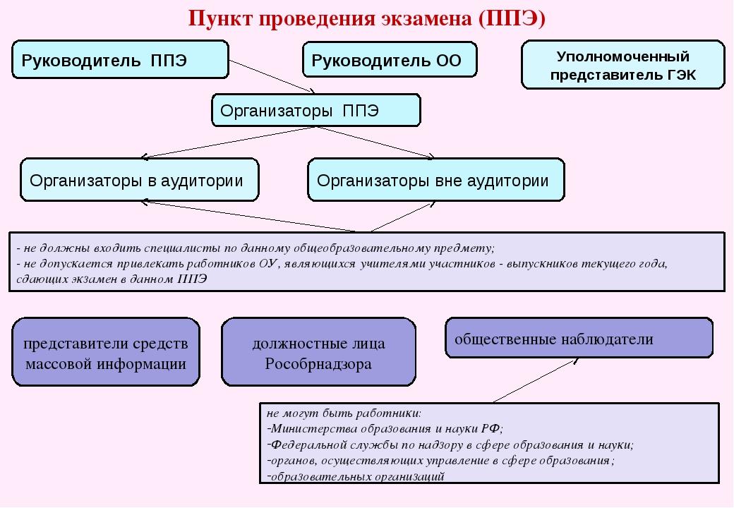 Пункт проведения экзамена (ППЭ) Руководитель ППЭ Организаторы ППЭ Организатор...