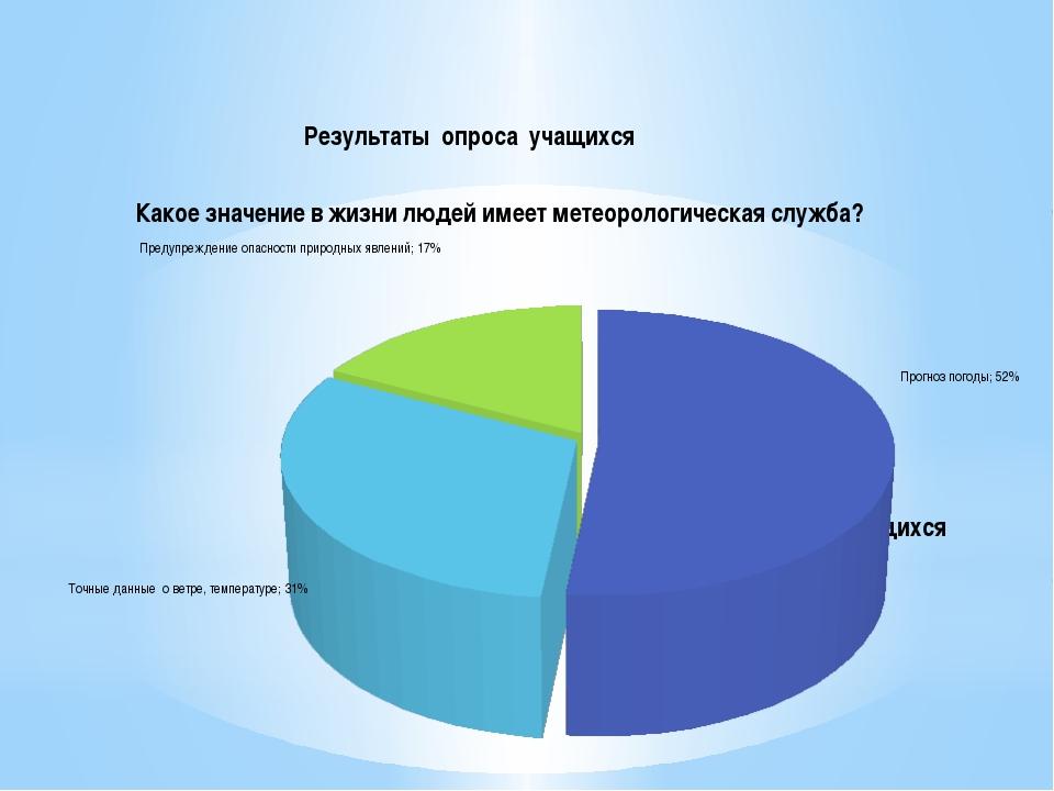 Результаты опроса учащихся Результаты опроса учащихся