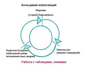 Кольцевая композиция Марьино (усадьба Кирсановых) Родители Базарова (небольшо