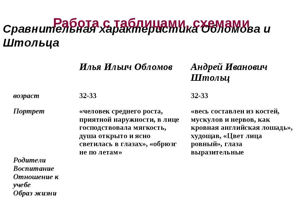 Сравнительная характеристика Обломова и Штольца Работа с таблицами, схемами...