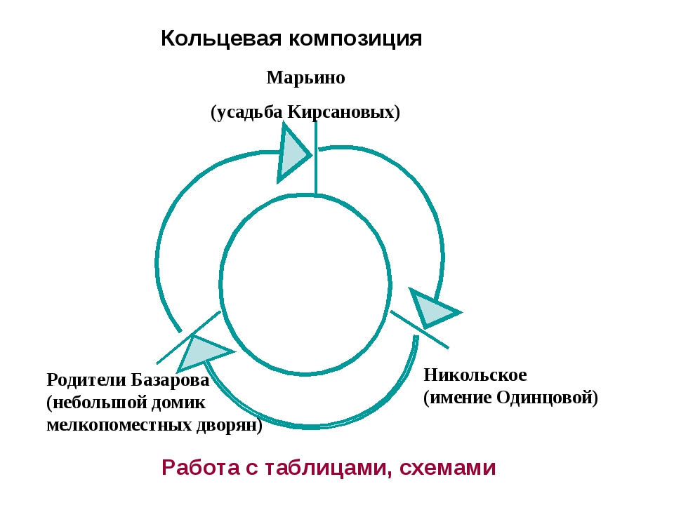 Кольцевая композиция Марьино (усадьба Кирсановых) Родители Базарова (небольшо...