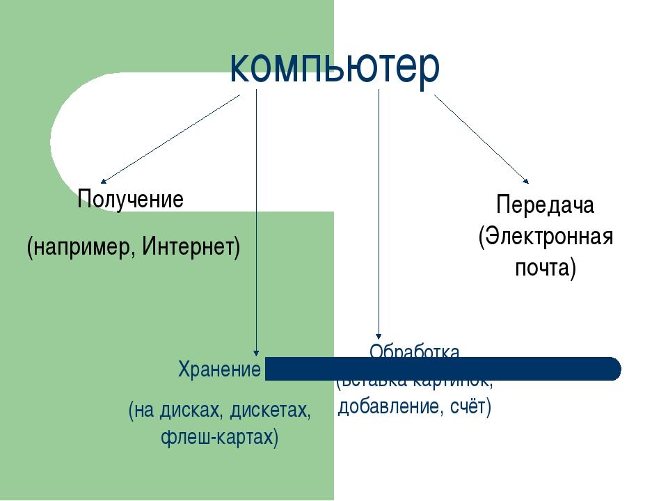 компьютер Получение (например, Интернет) Хранение (на дисках, дискетах, флеш-...
