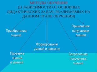 МЕТОДЫ ОБУЧЕНИЯ (В ЗАВИСИМОСТИ ОТ ОСНОВНЫХ ДИДАКТИЧЕСКИХ ЗАДАЧ, РЕАЛИЗУЕМЫХ Н