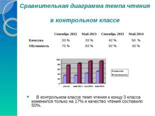 Сравнительная диаграмма темпа чтения в контрольном классе В контрольном клас