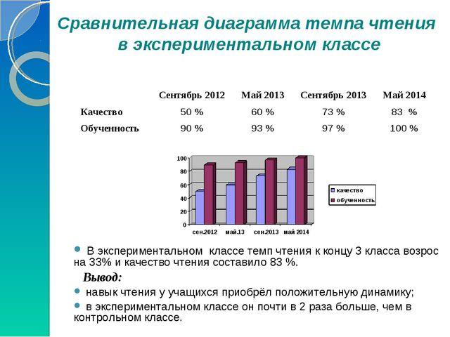 В экспериментальном классе темп чтения к концу 3 класса возрос на 33% и каче...
