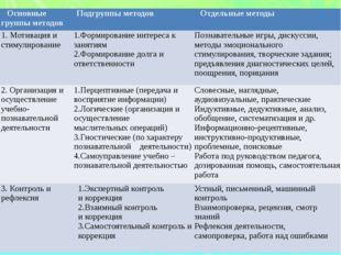 Основные группы методов Подгруппы методов Отдельные методы 1. Мотивация и сти