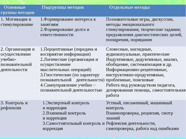 Основные группы методов Подгруппы методов Отдельные методы 1. Мотивация и сти...