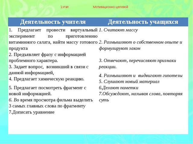 1этап Мотивационно-целевой Деятельность учителя Деятельность учащихся 1.Пред...