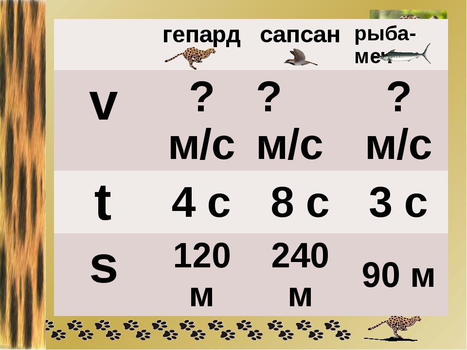гепард сапсан рыба-меч v ?м/с ?м/с ?м/с t 4 с 8 с 3 с s 120 м 240 м 90 м