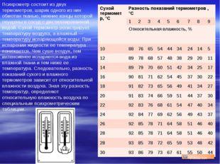Психрометр состоит из двух термометров, шарик одного из них обмотан тканью, н
