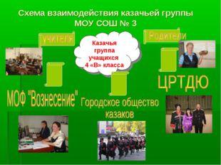 Схема взаимодействия казачьей группы МОУ СОШ № 3 Казачья группа учащихся 4 «В