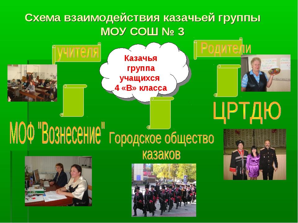 Схема взаимодействия казачьей группы МОУ СОШ № 3 Казачья группа учащихся 4 «В...