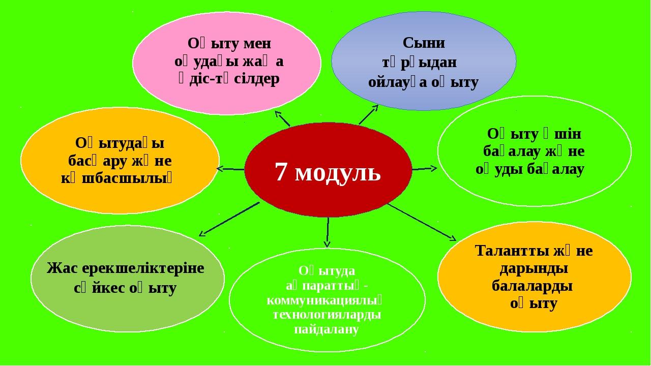 Жас ерекшеліктеріне сәйкес оқыту 7 модуль Сыни тұрғыдан ойлауға оқыту Оқытуда...