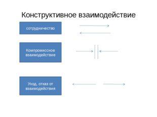Конструктивное взаимодействие сотрудничество Компромиссное взаимодействие Ухо