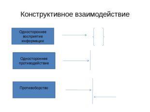 Конструктивное взаимодействие Одностороннее восприятие информации Односторонн