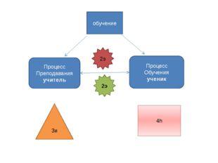 обучение Процесс Преподавания учитель Процесс Обучения ученик 3и 4h 2э 2э