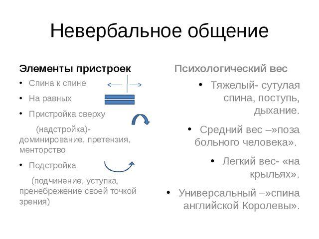 Невербальное общение Элементы пристроек Спина к спине На равных Пристройка св...