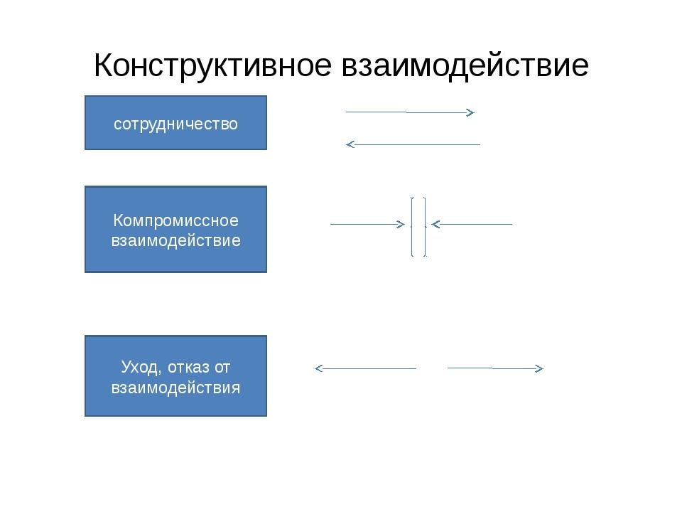 Конструктивное взаимодействие сотрудничество Компромиссное взаимодействие Ухо...