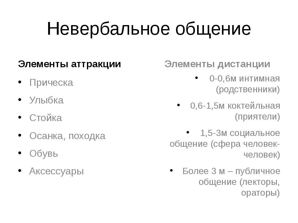 Невербальное общение Элементы аттракции Прическа Улыбка Стойка Осанка, походк...