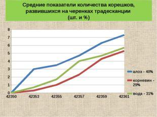 Средние показатели количества корешков, развившихся на черенках традесканции