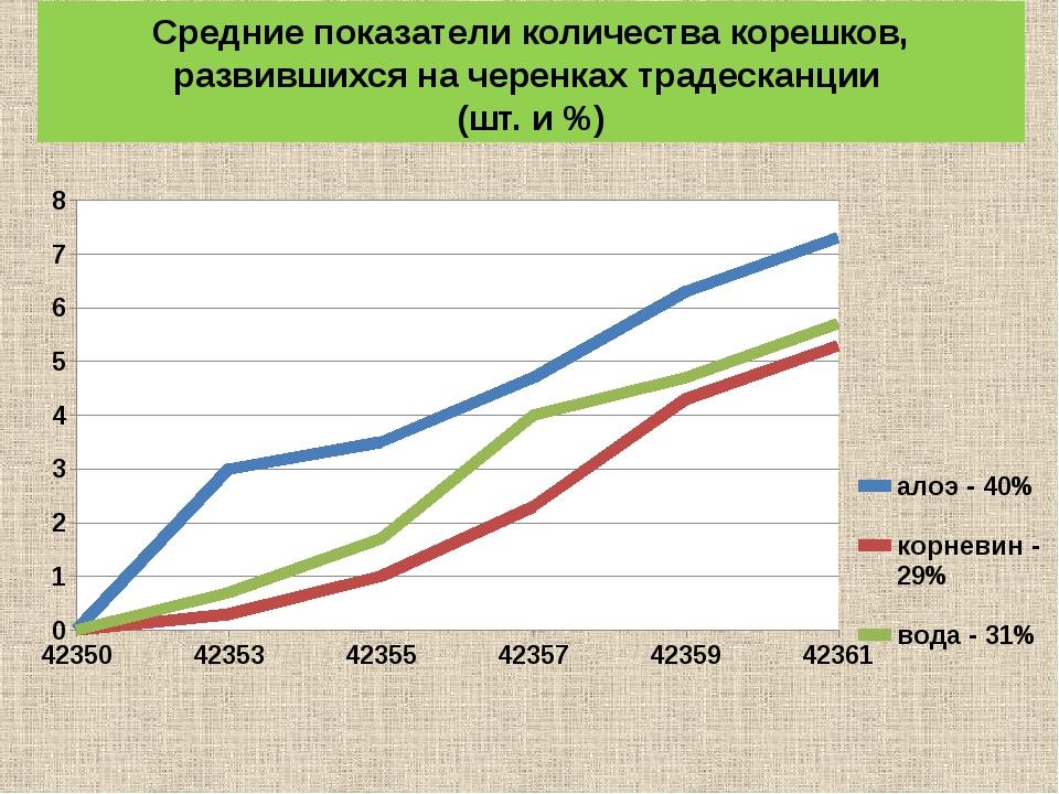 Средние показатели количества корешков, развившихся на черенках традесканции...
