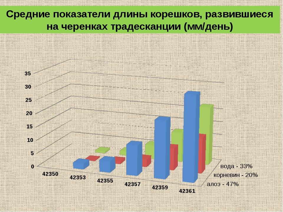 Средние показатели длины корешков, развившиеся на черенках традесканции (мм/д...