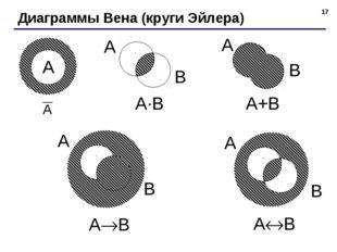 * Диаграммы Вена (круги Эйлера) A·B A+B AB AB