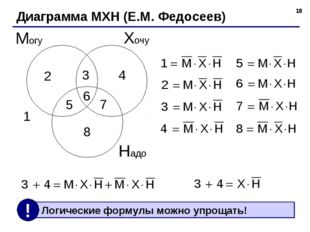 * Диаграмма МХН (Е.М. Федосеев) Хочу Могу Надо 1 2 3 4 5 6 7 8
