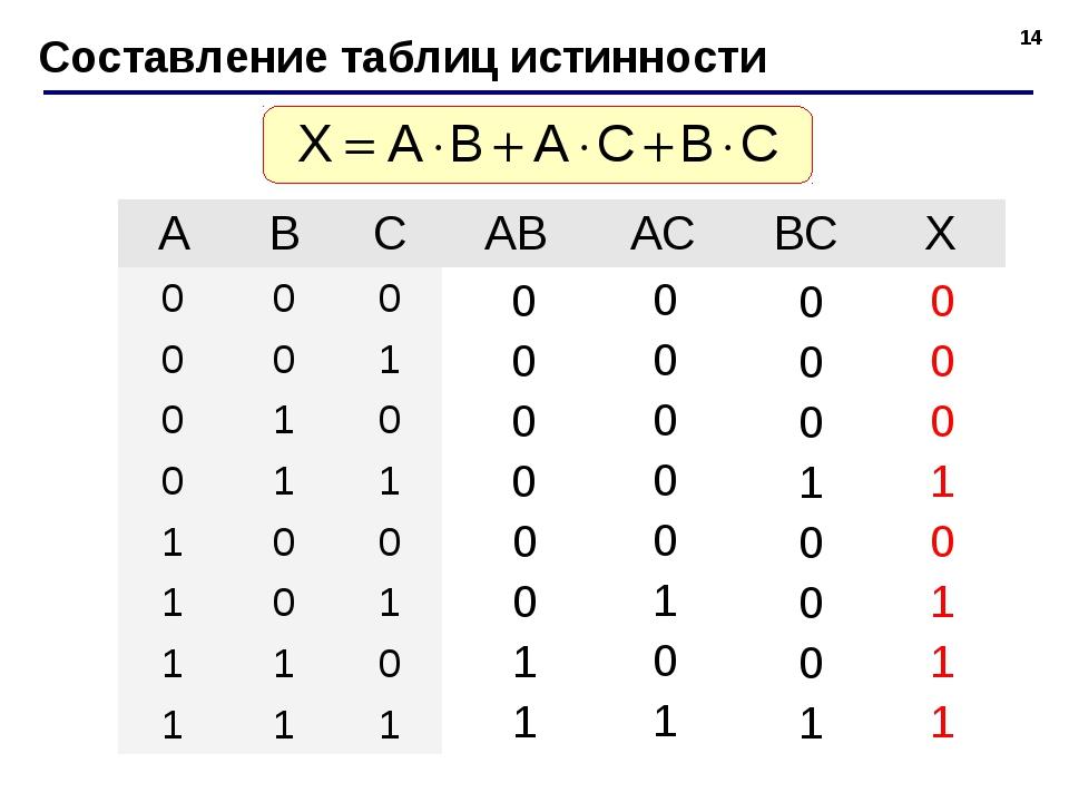 * Составление таблиц истинности ABCABACBCX 000 001 010...