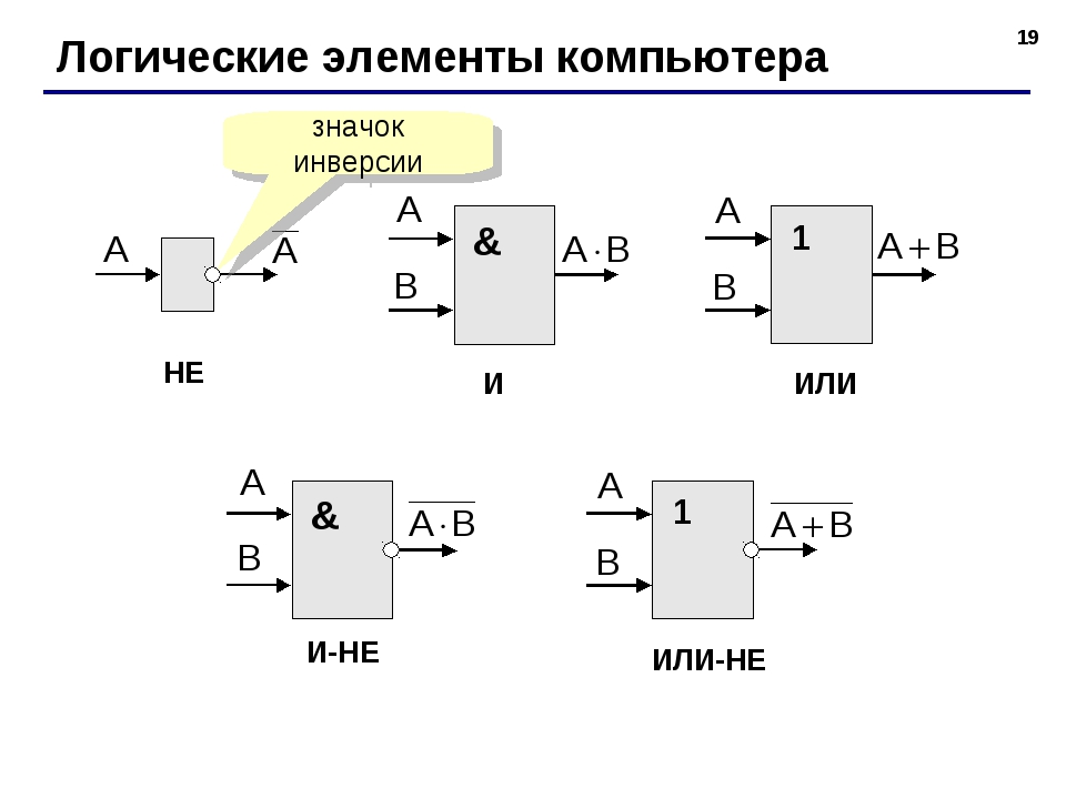 * Логические элементы компьютера НЕ И ИЛИ ИЛИ-НЕ И-НЕ значок инверсии