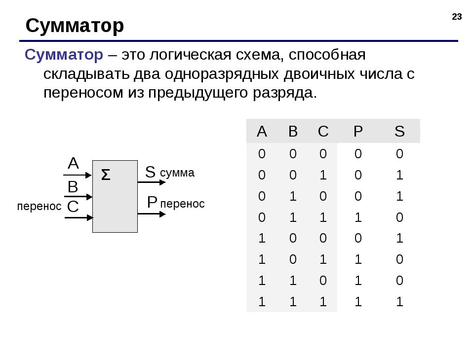 * Сумматор Сумматор – это логическая схема, способная складывать два одноразр...