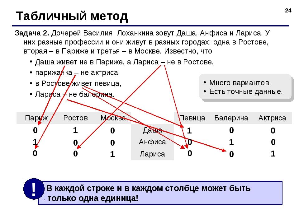 * Табличный метод Задача 2. Дочерей Василия Лоханкина зовут Даша, Анфиса и Ла...