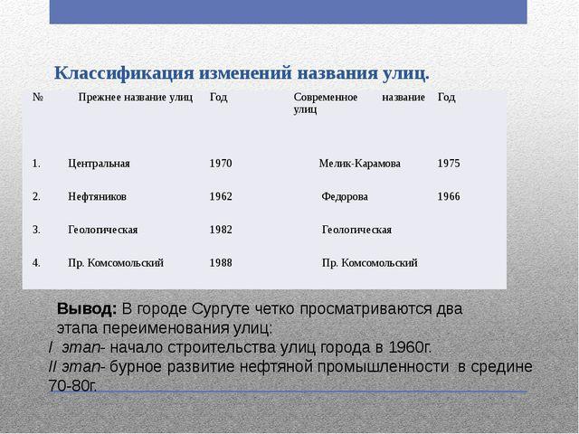 Классификация изменений названия улиц. Вывод: В городе Сургуте четко просмат...