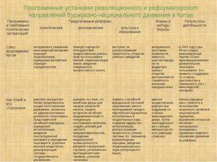 Программные установки революционного и реформаторского направлений буржуазно-