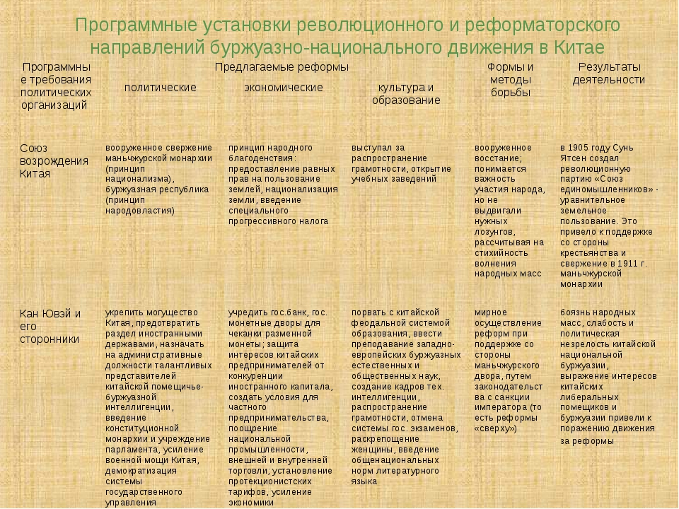 Программные установки революционного и реформаторского направлений буржуазно-...