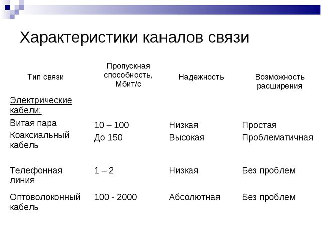 Характеристики каналов связи Тип связиПропускная способность, Мбит/с Надежн...