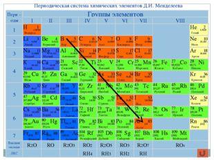 Периодическая система химических элементов Д.И. Менделеева Группы элементов 1