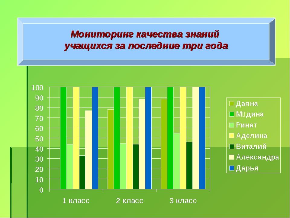 Мониторинг качества знаний учащихся за последние три года