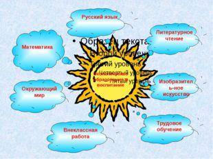 Экологическое образование и воспитание Русский язык Литературное чтение Изоб