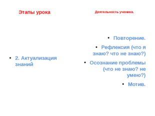 Этапы урока 2. Актуализация знаний Деятельность ученика. Повторение. Рефлекс