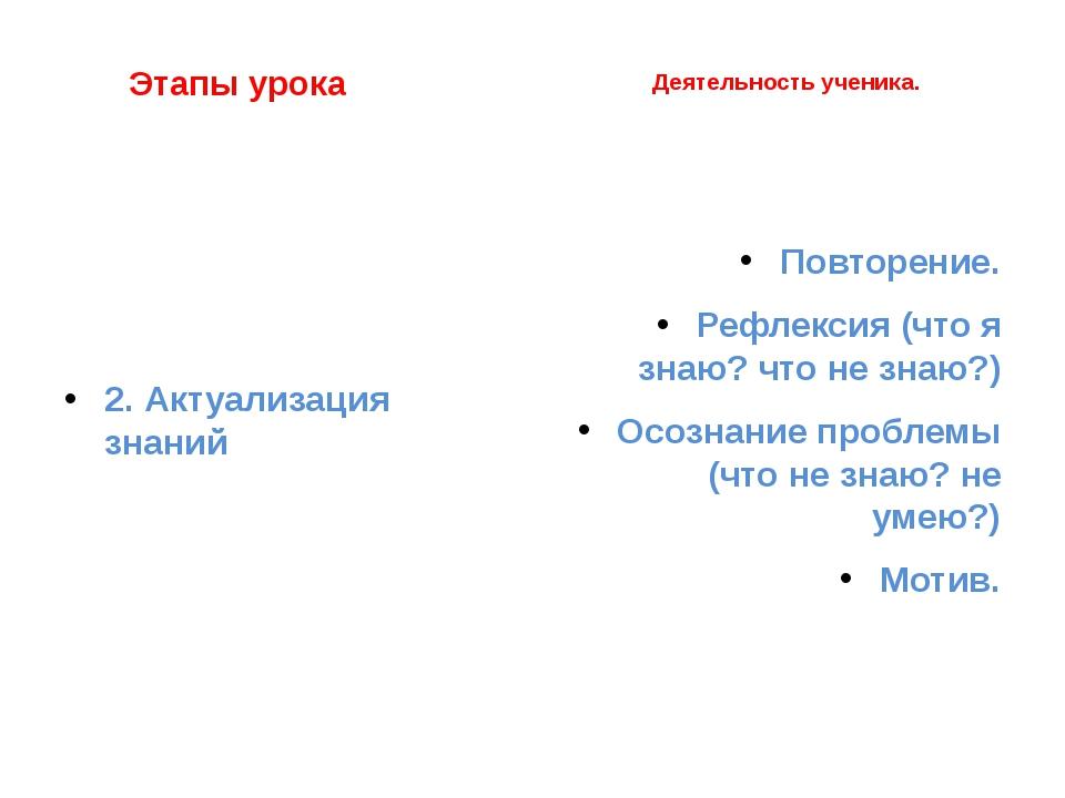 Этапы урока 2. Актуализация знаний Деятельность ученика. Повторение. Рефлекс...